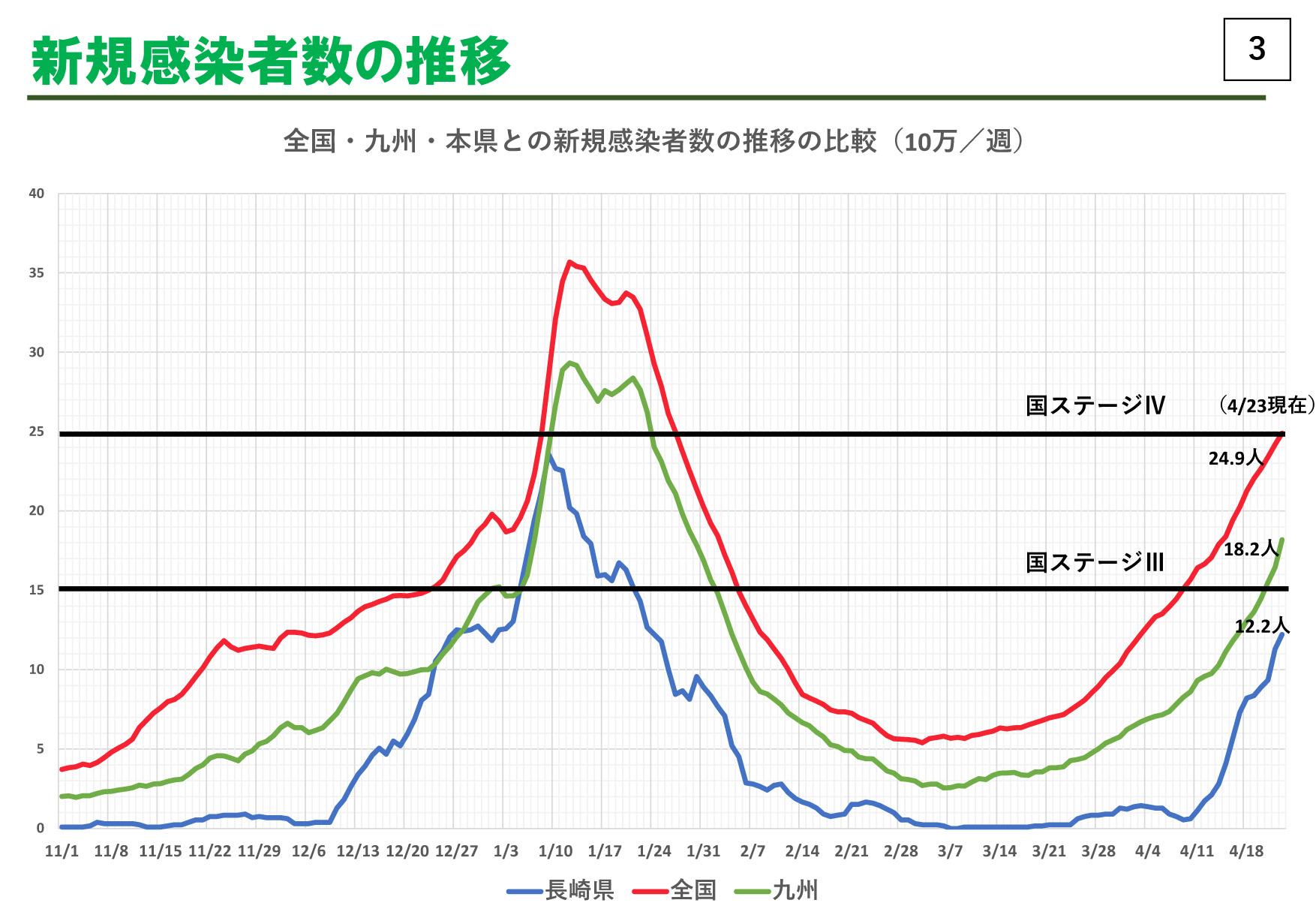 長崎 県 の コロナ 感染 者 数